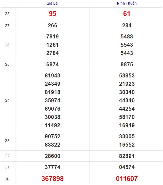 Kết quả miền Trung thứ 6 tuần trước 17/9/2021