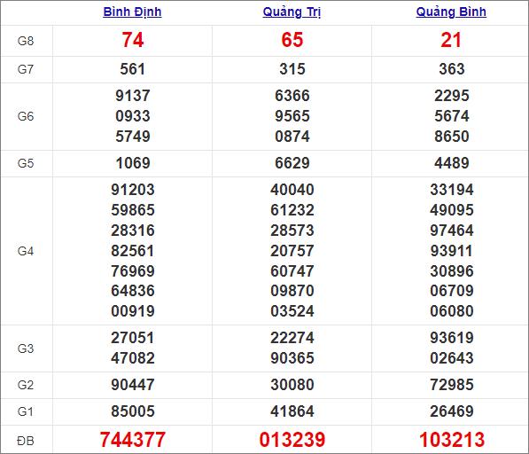 Kết quả miền Trung thứ 5tuần trước 18/3/2021