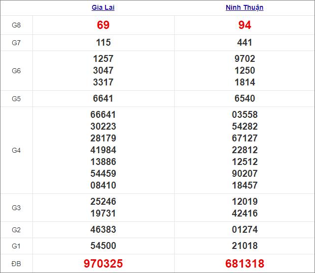 Kết quả miền Trung thứ 6 tuần trước 20/11/2020