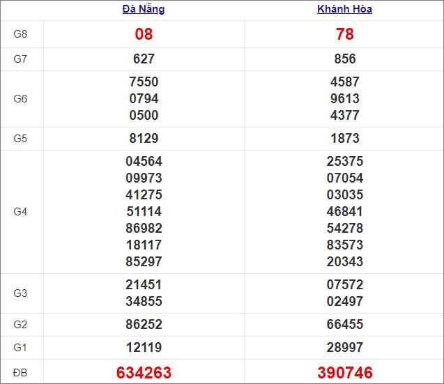 Kết quả miền Trung thứ 4tuần trước 3/2/2021