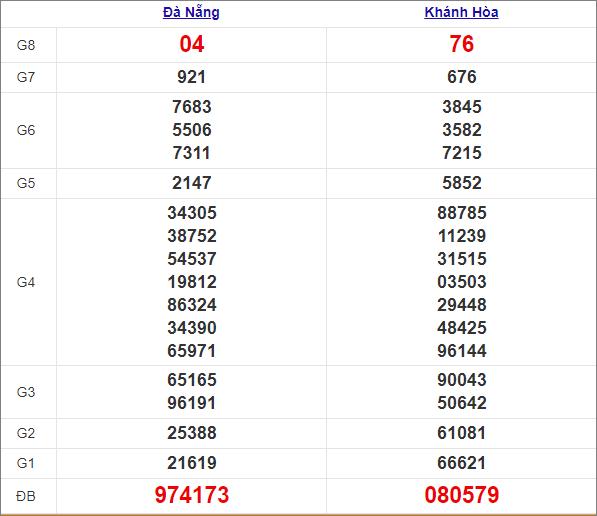 Kết quả miền Trung thứ 4tuần trước 3/3/2021
