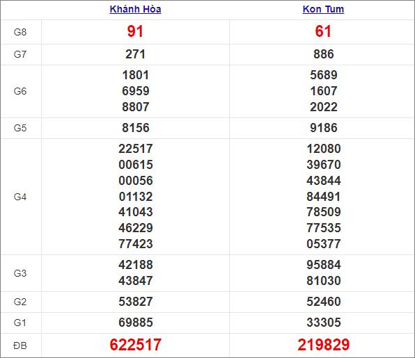Kết quả miền Trung chủ nhật tuần trước 4/4/2021