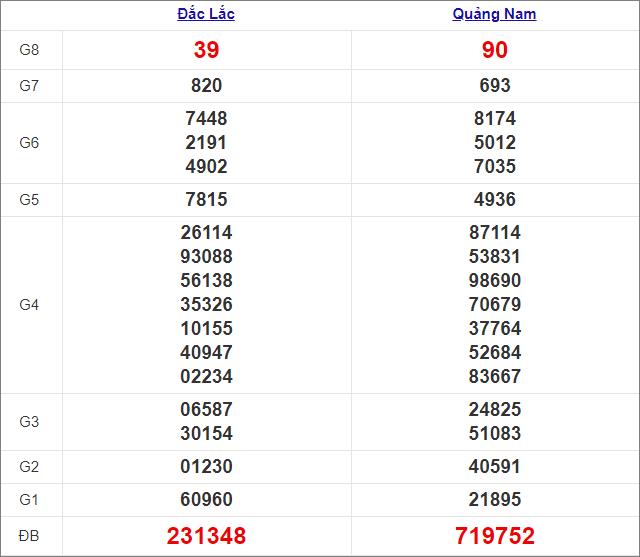 Kết quả miền Trung thứ 3tuần trước 5/1/2021