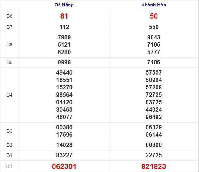 Kết quả miền Trung thứ 4tuần trước 6/1/2021