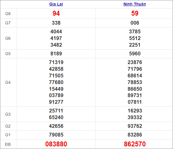 Kết quả miền Trung thứ 6 tuần trước 9/4/2021