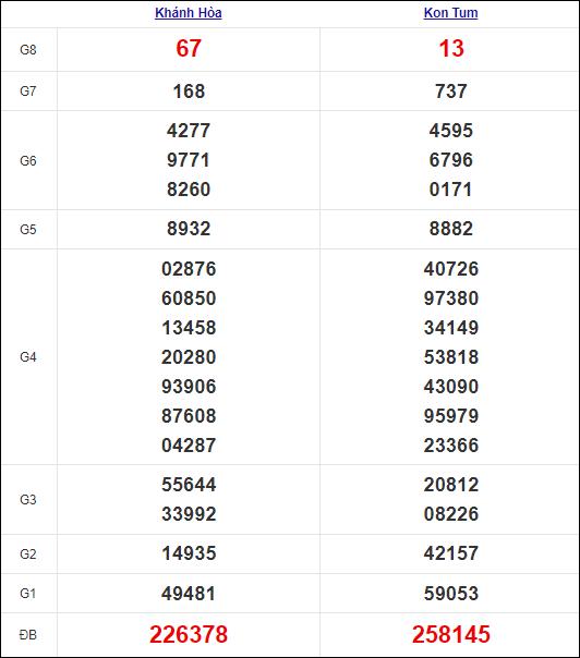 Kết quả miền Trung chủ nhật tuần trước 10/10/2021