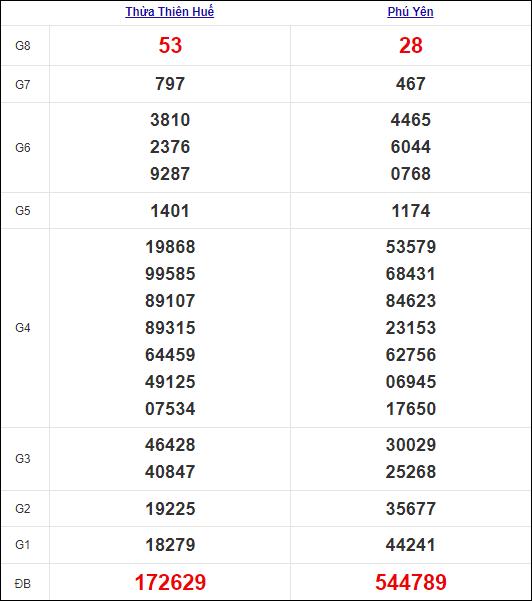 Kết quả miền Trung thứ 3tuần trước 12/10/2021
