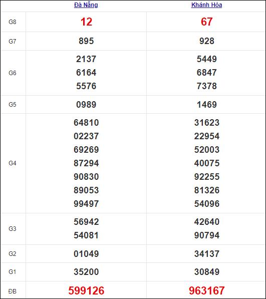 Bảng kết quả kỳ trước 13/10/2021