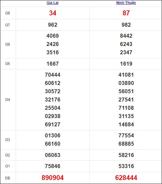 Kết quả miền Trung thứ 6 tuần trước 15/10/2021