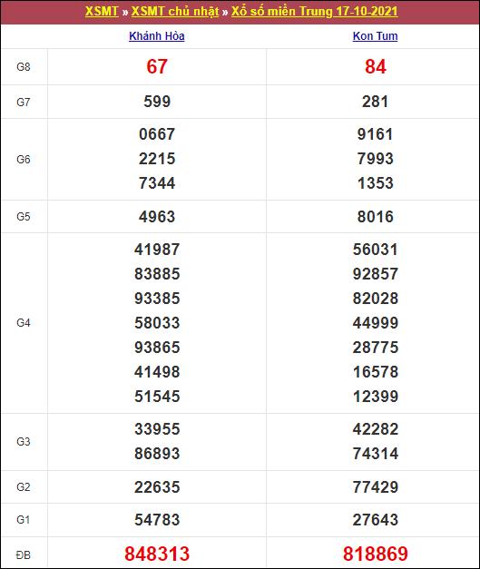 Kết quả miền Trung chủ nhật tuần trước 17/10/2021