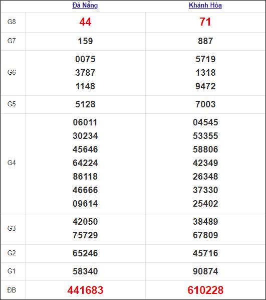 Kết quả miền Trung thứ 4tuần trước 21/7/2021