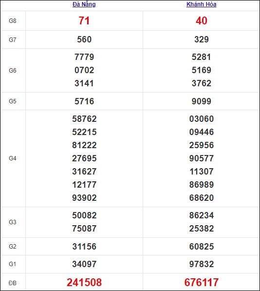 Kết quả miền Trung thứ 4tuần trước 22/9/2021