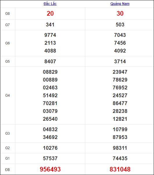 Kết quả miền Trung thứ 3tuần trước 28/9/2021