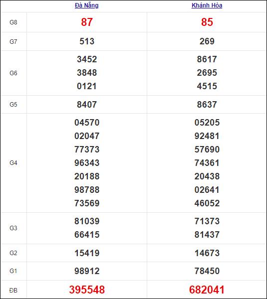 Kết quả miền Trung thứ 4tuần trước 29/9/2021