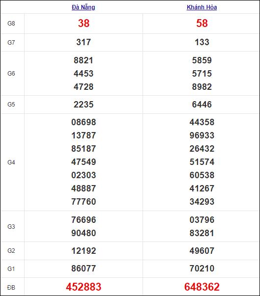 Kết quả miền Trung thứ 4tuần trước 6/10/2021