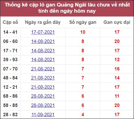 Thống kê cặp lô khan Quảng Ngãilâu ra nhất