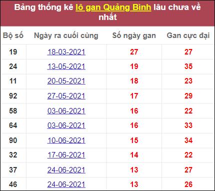 Thống kê lô gan Quảng Bìnhlâu ra nhất