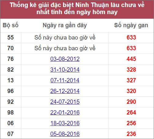 Thống kê giải đặc biệt Ninh Thuậnlâura nhất