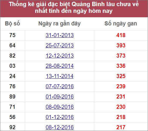 Thống kê giải đặc biệt Quảng Bìnhlâu chưa ra