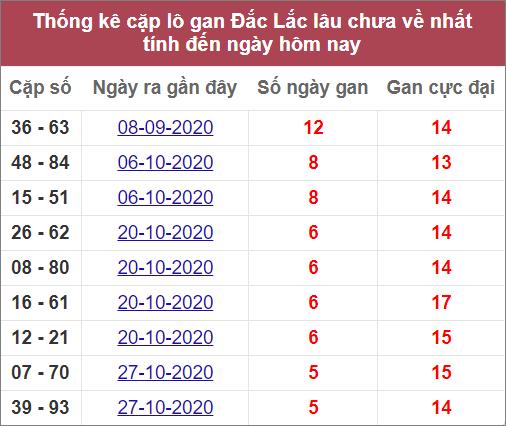 Thống kê cặp lô gan XSDLK lâu ra nhất