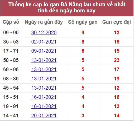 Thống kê cặp lô gan Đà Nẵnglâu chưa về