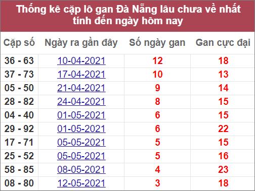 Thống kê cặp lô gan Đà Nẵnglâu chưa về nhất