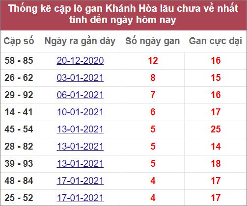 Thống kê cặp lô gan Khánh Hòalâu chưa ranhất