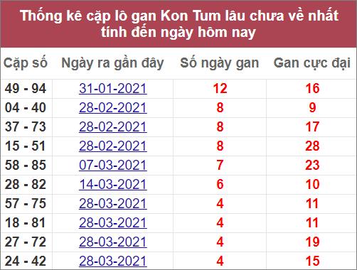 Statistik dari pasangan hati XSKT terpanjang yang belum kembali