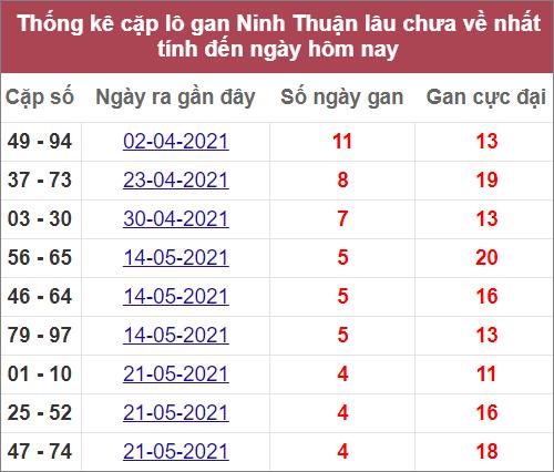 Thống kê cặp lô gan Ninh Thuậnlâu ra nhất