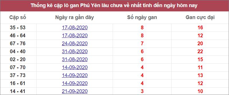 Thống kê cặp lô gan Phú Yênlâu chưa ranhất