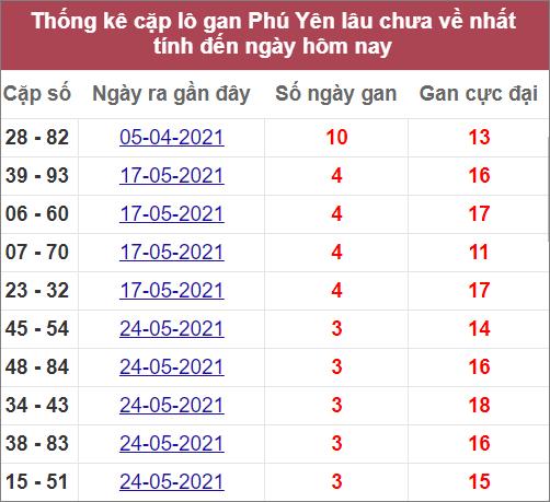 Thống kê cặp lô gan Phú Yênlâu ra nhất