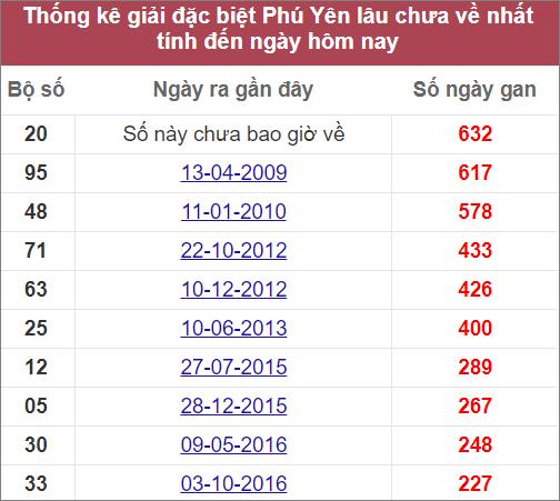 Thống kê giải đặc biệt Phú Yên lâu ra nhất