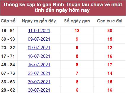 Thống kê cặp lô gan Ninh Thuậnlâu chưa về