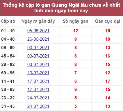 Thống kê cặp lô gan Quảng Ngãilâu ra nhất