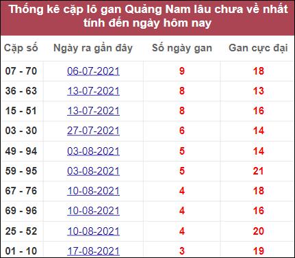 Thống kê cặp lô gan Quảng Namlâu chưa về
