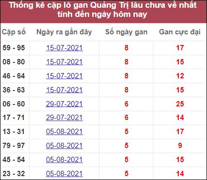 Thống kê cặp lô gan Quảng Trịlâu về nhất
