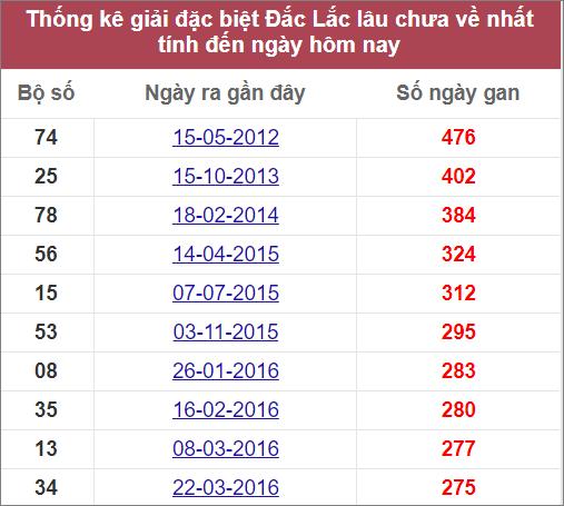 Thống kê giải đặc biệt Đắk Lắklâu chưa về