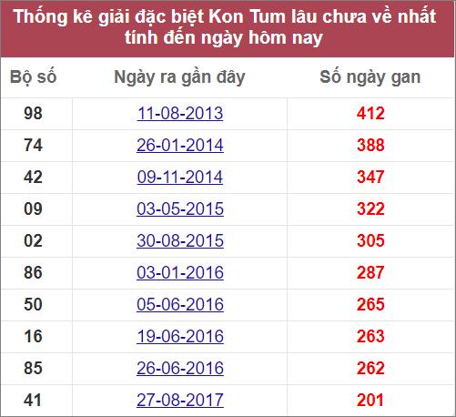 Thống kê giải đặc biệt Kon Tum lâu chưa về