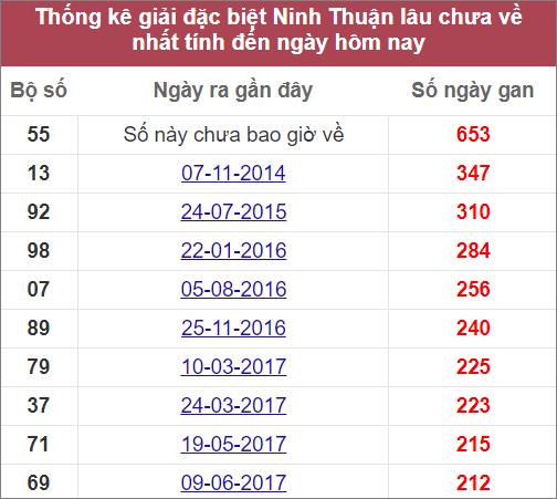 Thống kêgiải đặc biệt Ninh Thuậnlâu ra nhất