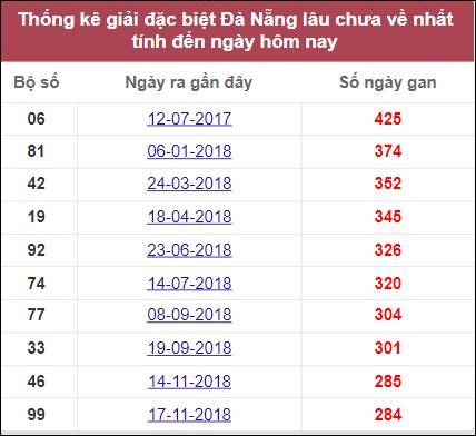 Thống kê giải đặc biệt Đà Nẵnglâu chưa về