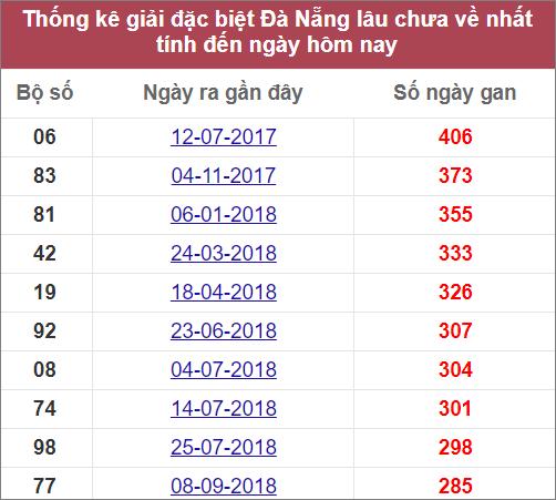 Thống kê giải đặc biệtĐà Nẵnglâu chưa về