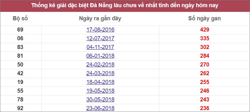 Thống kê giải đặc biệt Đà Nẵnglâu chưa về nhất