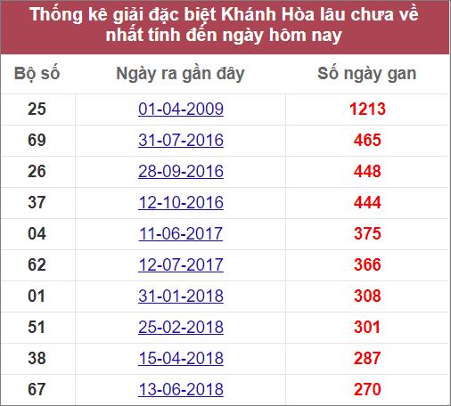 Thống kê giải đặc biệt Khánh Hòalâu chưa ranhất