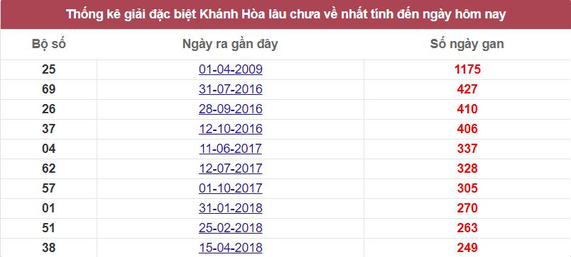 Thống kê giải đặc biệt Khánh Hòa lâu ra nhất