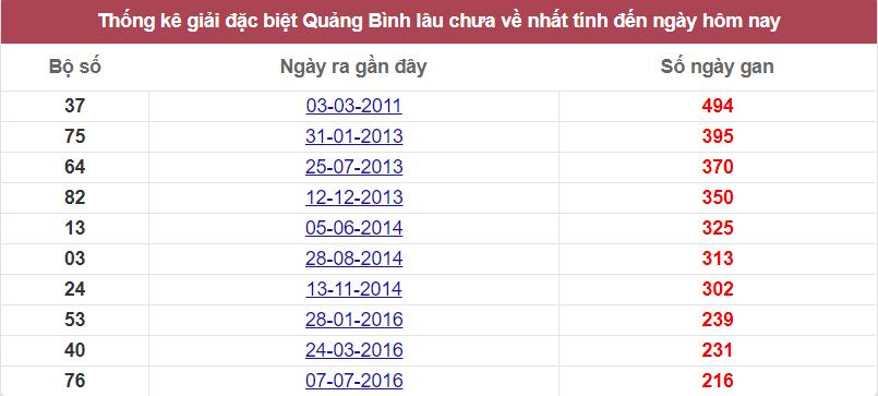 Thống kê giải đặc biệt Quảng Bình lâu chưa ra