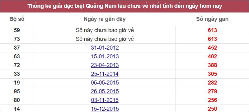 Thống kê giải đặc biệt Quảng Namlâu chưa về nhất