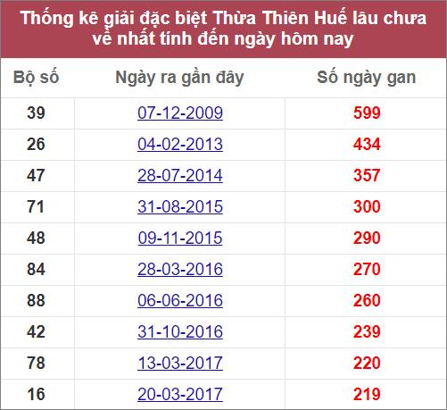 Thống kê giải đặc biệt Thừa Thiên Huế lâu chưa về