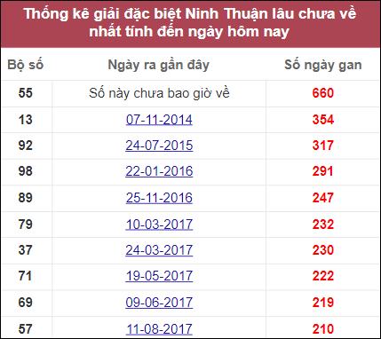 Thống kê giải đặc biệt Ninh Thuậnlâu chưa về