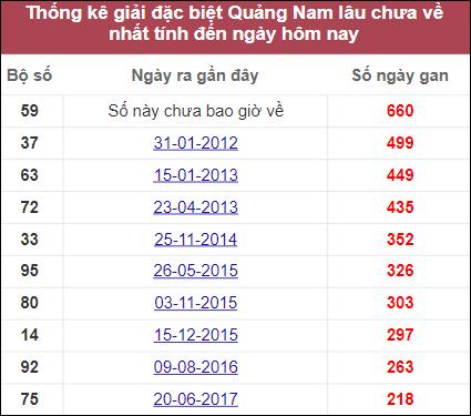Thống kê giải đặc biệt Quảng Namlâu chưa về