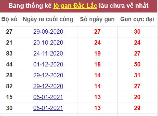 Thống kê lô gan Đắk Lắklâu chưa về